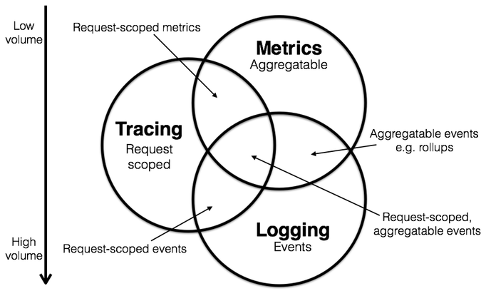 logging_metrics_tracing