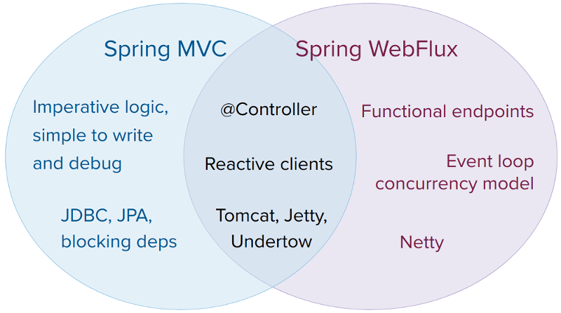 spring mvc and webflux venn